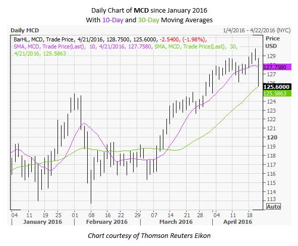 MCD Daily Chart