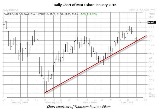 MDLZ daily chart April 27
