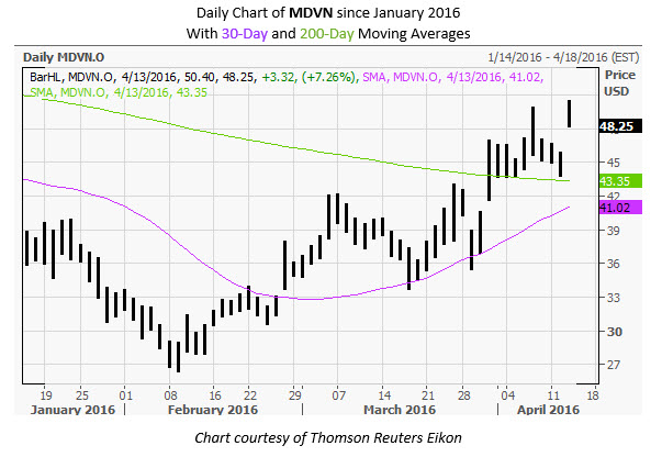 MDVN Daily Chart