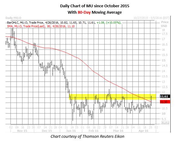 MU daily chart April 26