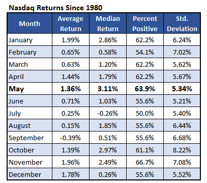 Nasdaq returns by month since 1980