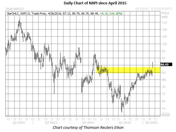 NXPI daily chart April 26