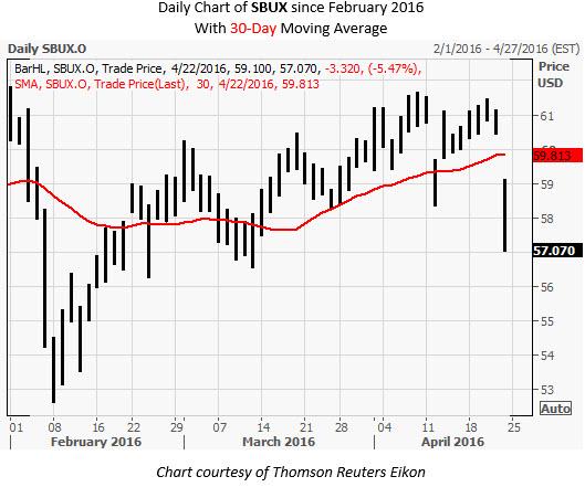 SBUX Daily Chart