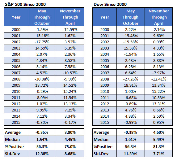 SPX and DJIA Since 2000