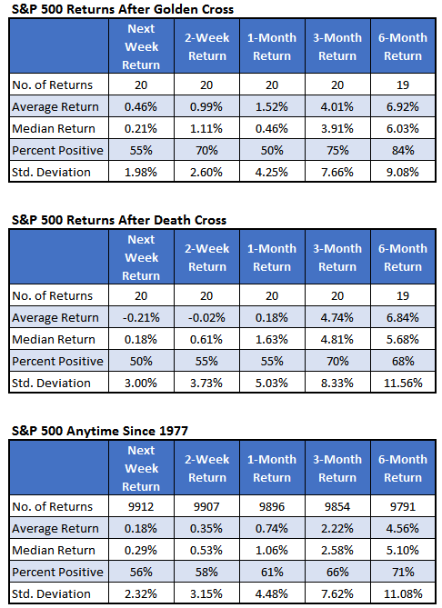 SPX golden crosses death crosses returns