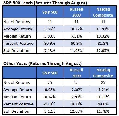 SPX leads comparison chart