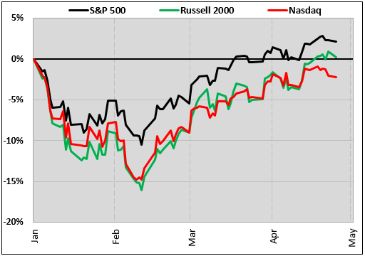 SPX RUT NASDAQ
