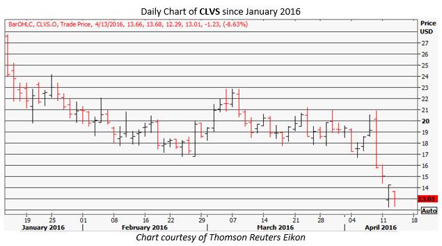 CLVS daily chart