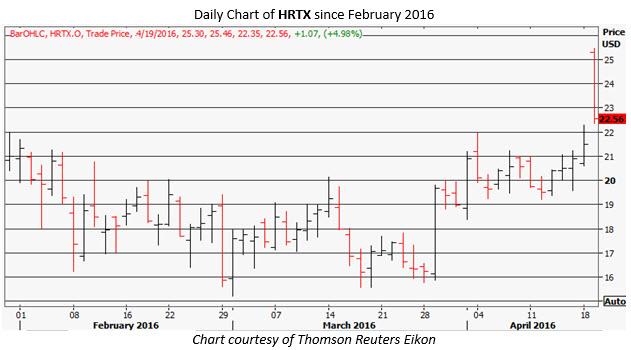 HRTX daily chart