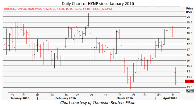 HZNP daily chart