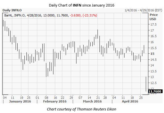 INFN Daily Chart