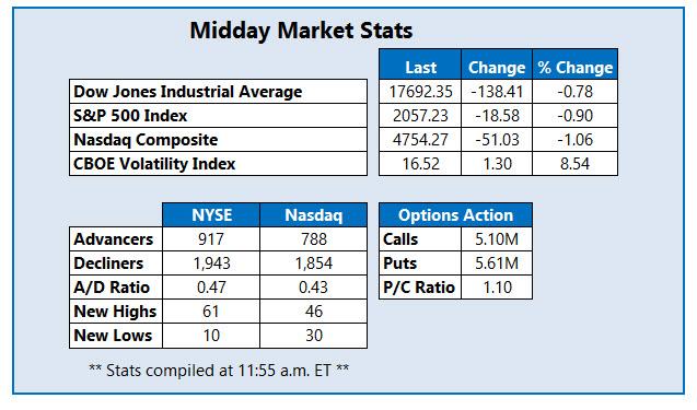 Midday Market Stats April 29