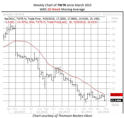 Twitter Chart April 27