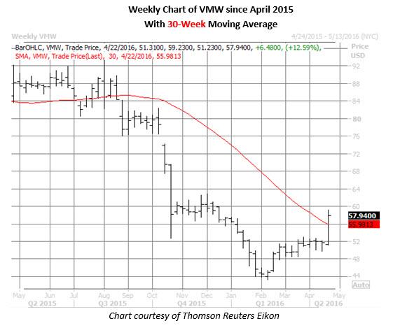 VMW weekly chart April 20