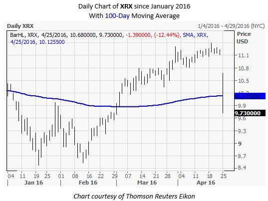XRX Daily Chart