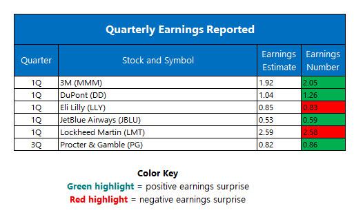 Earnings Chart April 26