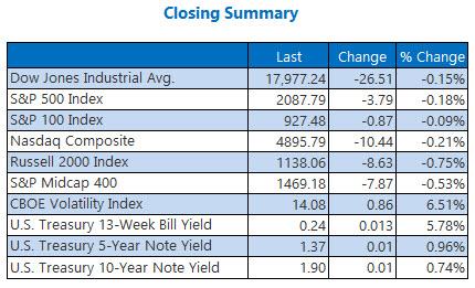 Index Closing Prices April 25