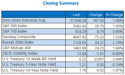 Index Closing Summary April 13