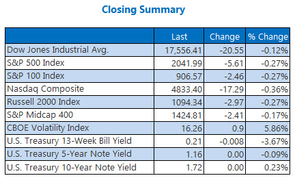 Indexes Closing Summary April 11