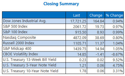 Indexes Closing Summary April 12