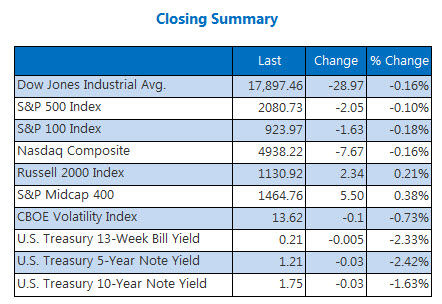 Indexes closing summary April 15