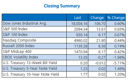 Indexes closing summary April 18