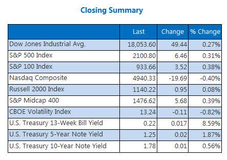Indexes closing summary April 19