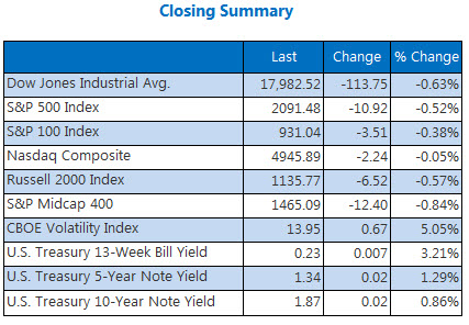 Indexes closing summary April 21