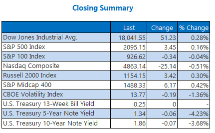 Indexes Closing Summary April 27_