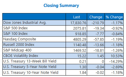 Indexes Closing Summary April 28