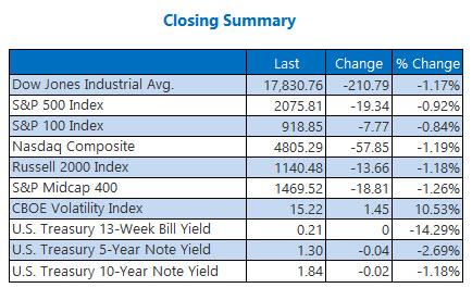 Indexes Closing Summary April 28