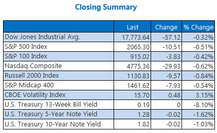 Indexes Closing Summary April 29