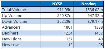 NYSE and Nasdaq Stats April 11