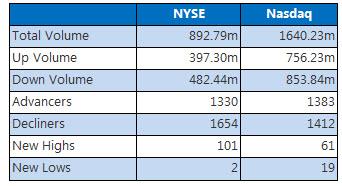 NYSE and NASDAQ stats April 14