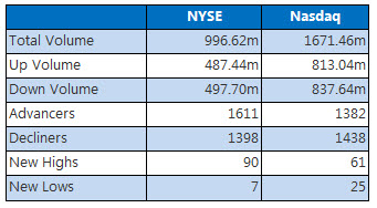 NYSE and NASDAQ stats April 15
