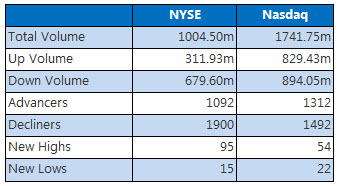 NYSE and NASDAQ stats April 21