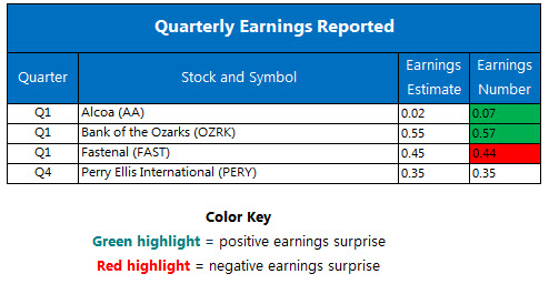 Quarterly Earnings April 12