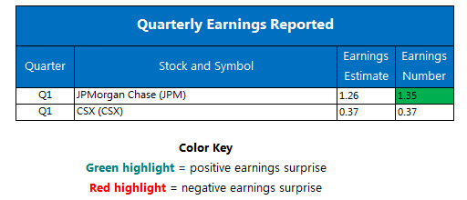 Quarterly Earnings April 13
