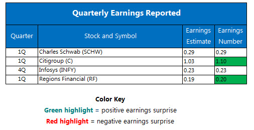 Quarterly Earnings April 15