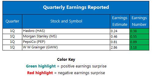 Quarterly Earnings April 18