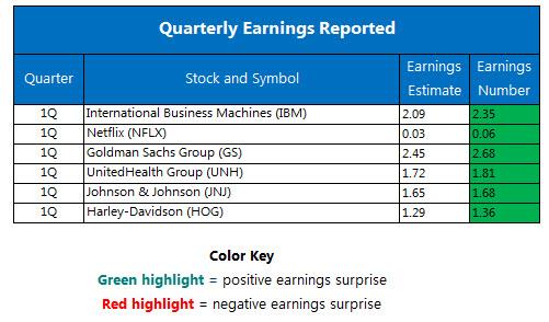 Quarterly Earnings April 19 b