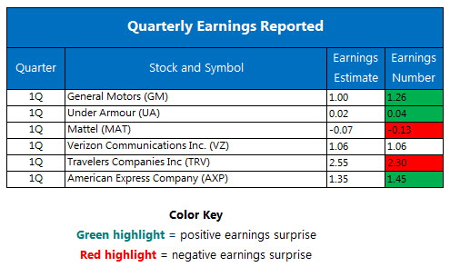 Quarterly Earnings April 21