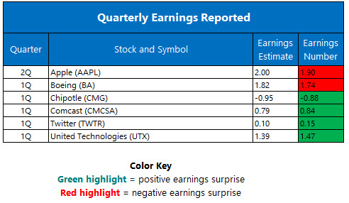 Quarterly Earnings April 27