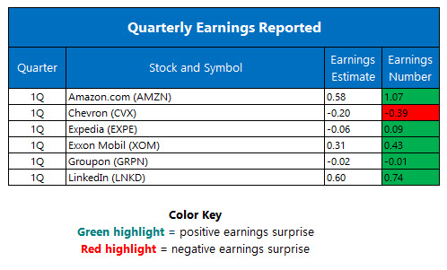 Quarterly Earnings April 29