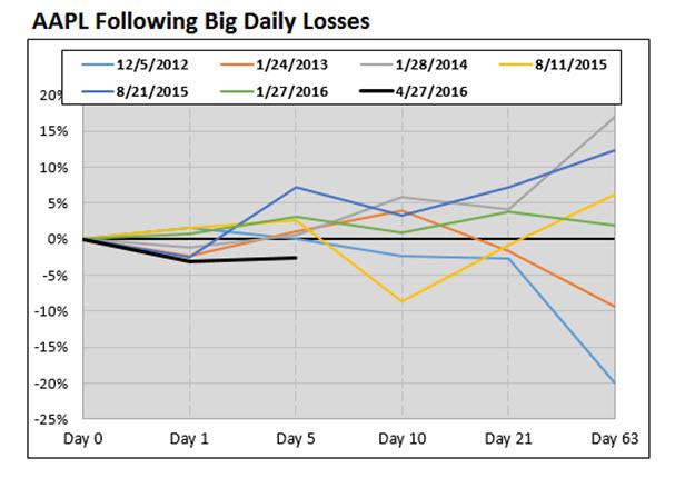 AAPL after big losses May 3