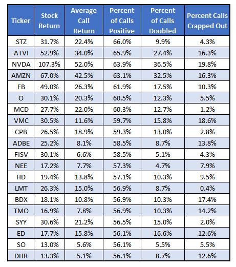 Best stocks for option traders