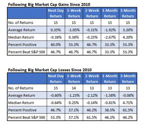 Big Market Cap Chances since 2010