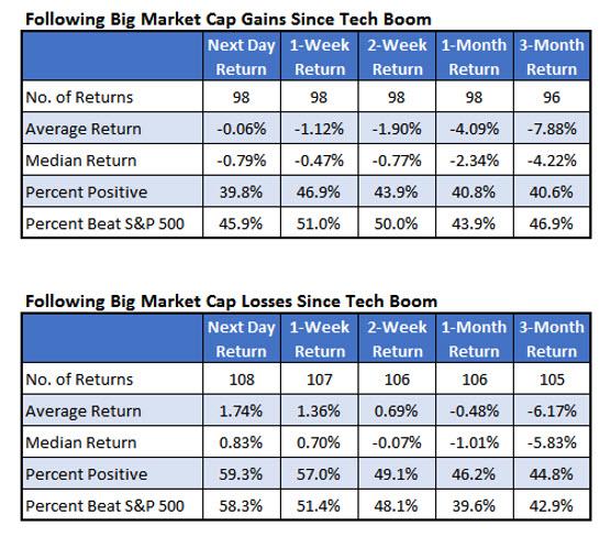 Big Market Cap Changes May 3