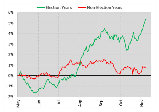 Dow election years chart