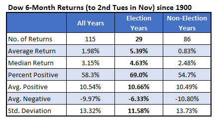 Dow six month returns election years